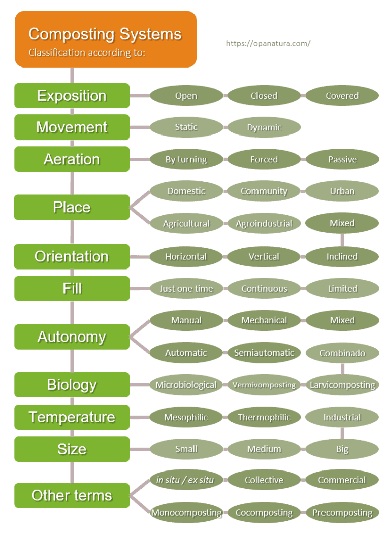 Infographic of the classification of Composting Systems