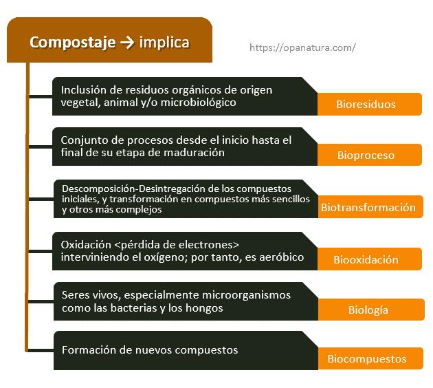 Diagrama de las implicaciones del compostaje