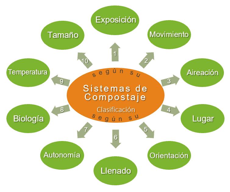 Clasificación de los Sistemas de Compostaje