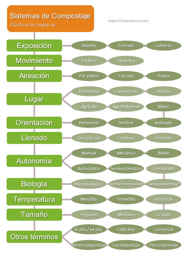 Infografía de la clasificación de los Sistemas de Compostaje