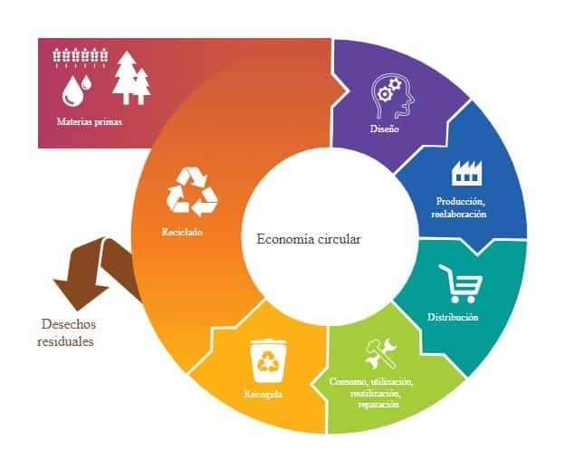 Ilustración del modelo de Economía Circular